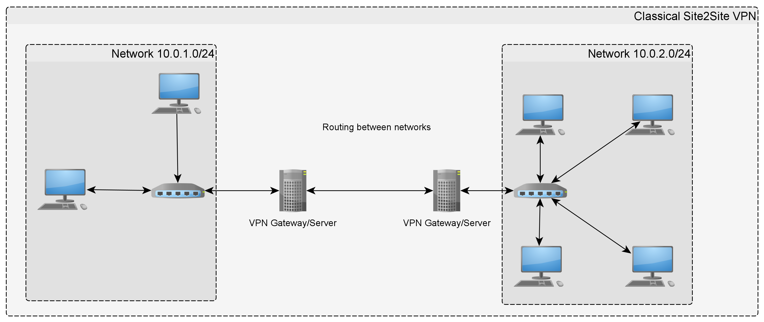 Figure 2: Classical Site2Site VPN (CC BY-ND 4.0)